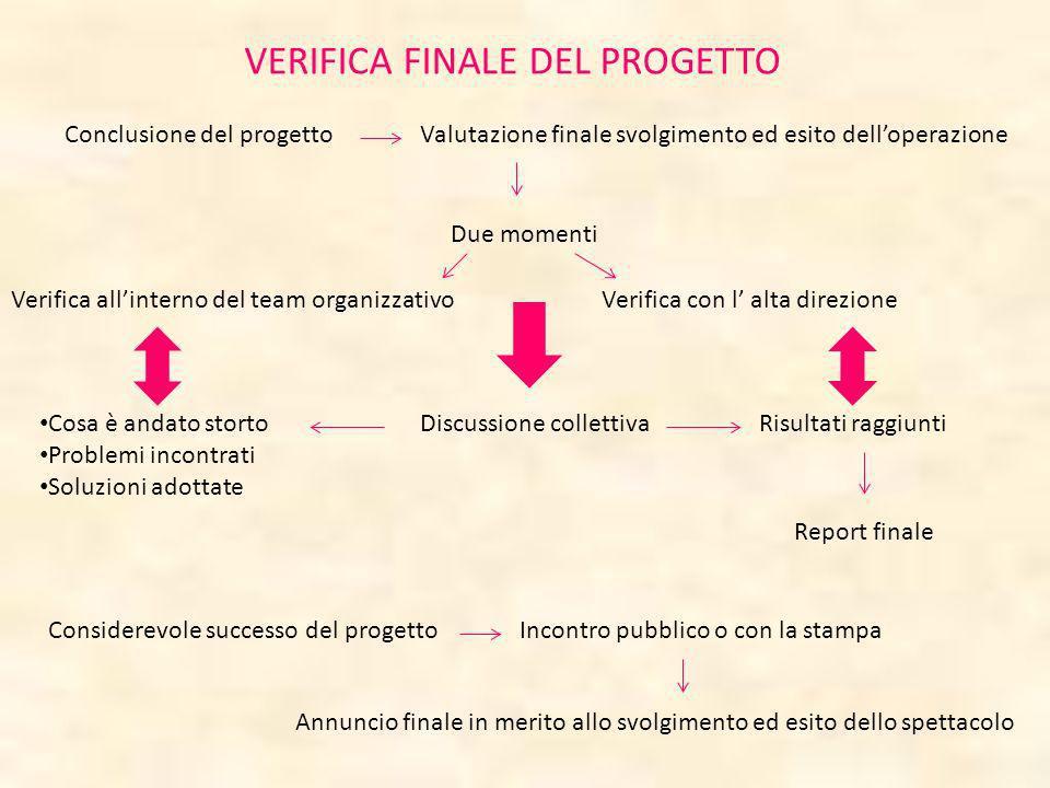 VERIFICA FINALE DEL PROGETTO Conclusione del progettoValutazione finale svolgimento ed esito delloperazione Due momenti Verifica allinterno del team o