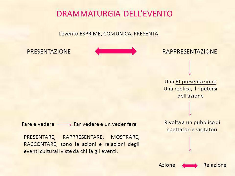 DRAMMATURGIA DELLEVENTO PRESENTAZIONERAPPRESENTAZIONE Levento ESPRIME, COMUNICA, PRESENTA Una RI-presentazione Una replica, il ripetersi dellazione Ri