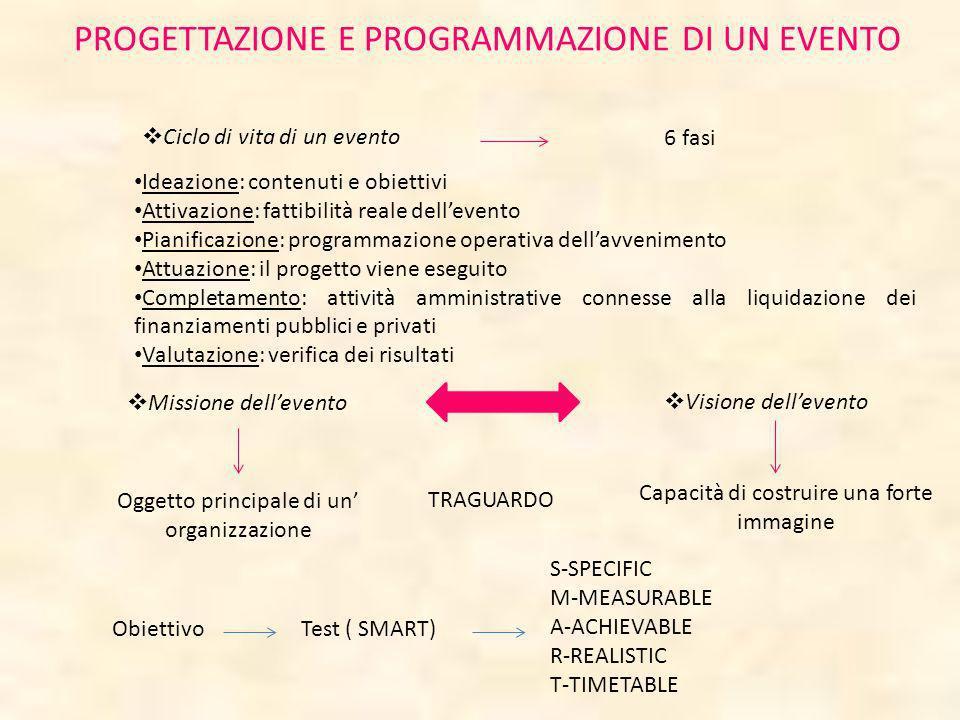 Ciclo di vita di un evento 6 fasi Ideazione: contenuti e obiettivi Attivazione: fattibilità reale dellevento Pianificazione: programmazione operativa
