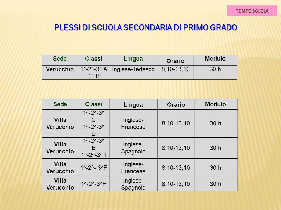 TEMPO SCUOLA PLESSI DI SCUOLA SECONDARIA DI PRIMO GRADOPLESSI DI SCUOLA SECONDARIA DI PRIMO GRADO SedeClassiLingua Orario Modulo Verucchio1^-2^-3^ A 1^ B Inglese-Tedesco8,10-13,1030 h SedeClassi LinguaOrario Modulo Villa Verucchio 1^-2^-3^ C 1^-2^-3^ D Inglese- Francese 8,10-13,1030 h Villa Verucchio 1^-2^-3^ E 1^-2^-3^ I Inglese- Spagnolo 8,10-13,1030 h Villa Verucchio 1^-2^- 3^F Inglese- Francese 8,10-13,1030 h Villa Verucchio 1^-2^-3^H Inglese- Spagnolo 8,10-13,1030 h