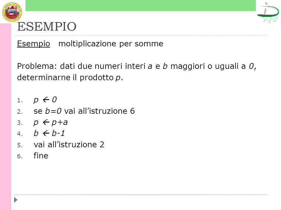 ESEMPIO Esempio moltiplicazione per somme Problema: dati due numeri interi a e b maggiori o uguali a 0, determinarne il prodotto p. 1. p 0 2. se b=0 v