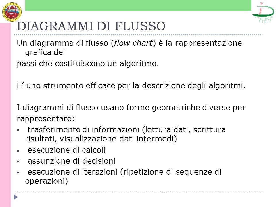 DIAGRAMMI DI FLUSSO Un diagramma di flusso (flow chart) è la rappresentazione grafica dei passi che costituiscono un algoritmo. E uno strumento effica