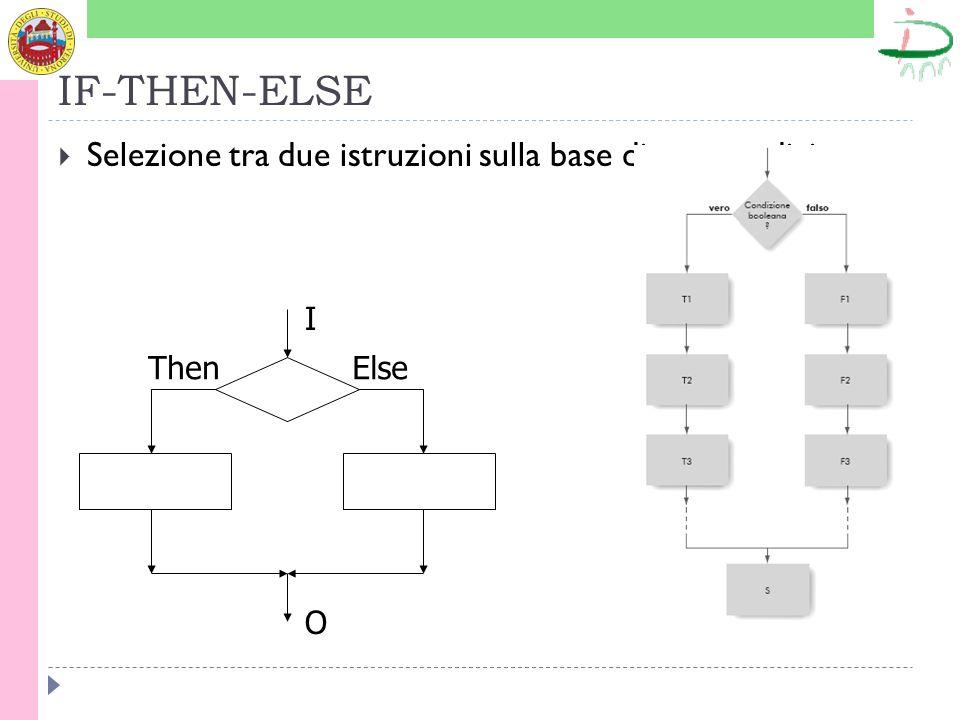 IF-THEN-ELSE Selezione tra due istruzioni sulla base di una condizione I O ThenElse