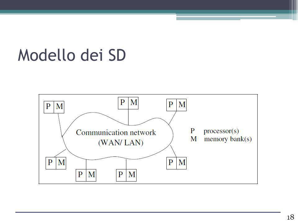Modello dei SD 18
