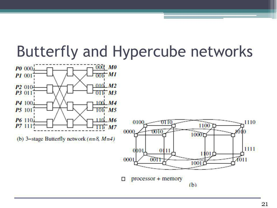 Butterfly and Hypercube networks 21