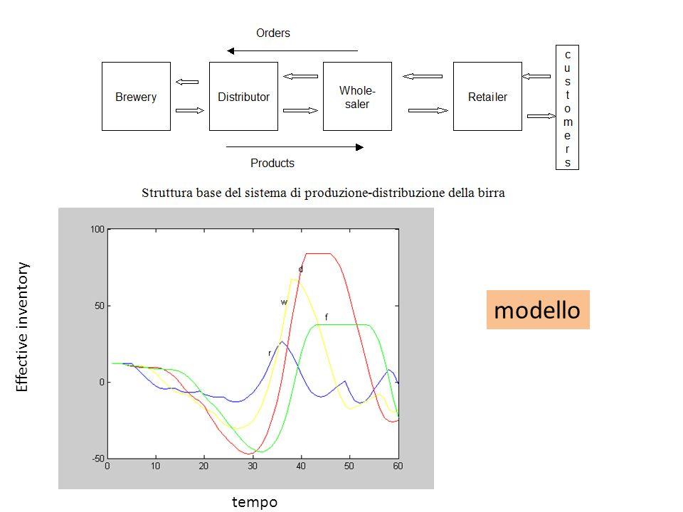 tempo Effective inventory modello