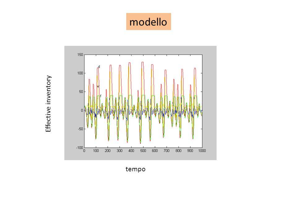Implementazione del modello in Matlab % Beer Game % Hyperchaotic Phenomena in a Dynamic Decision Making % J.S.Thomsen, E.