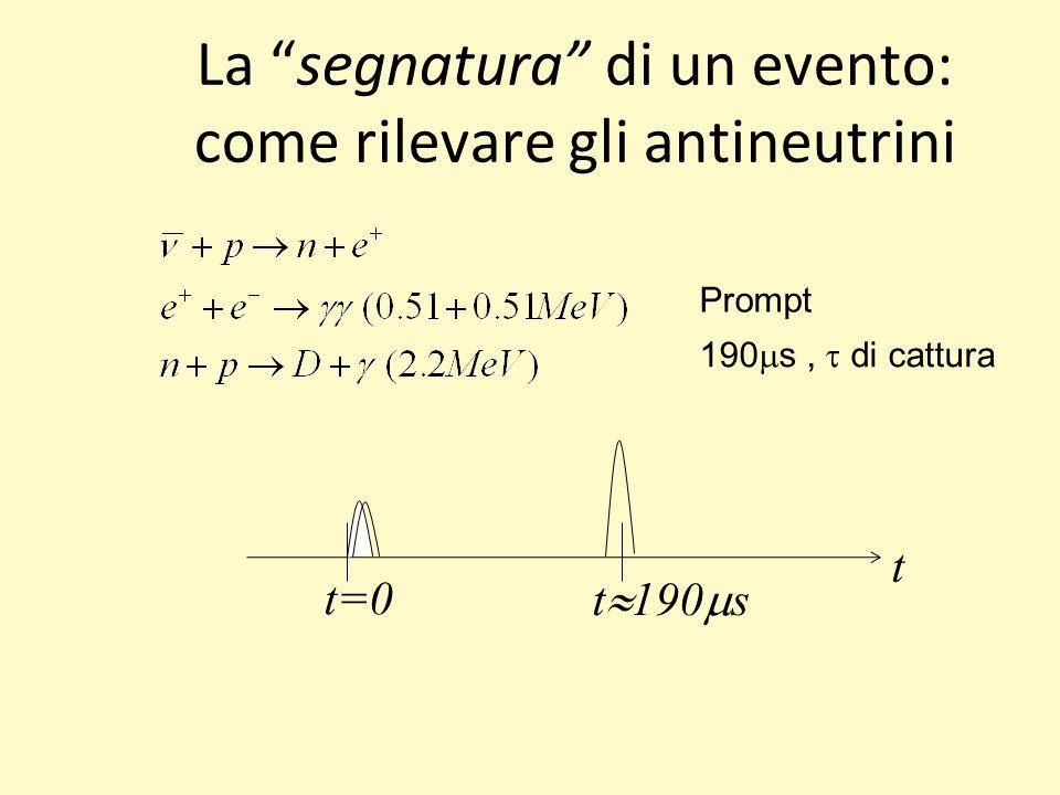 La segnatura di un evento: come rilevare gli antineutrini Prompt 190 s, di cattura t t=0 t 190 s