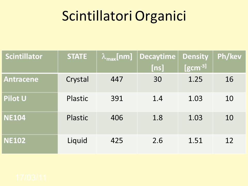 Scintillatori Organici 17/03/11 ScintillatorSTATE max [nm] Decaytime [ns] Density [gcm -3] Ph/kev AntraceneCrystal447301.2516 Pilot UPlastic3911.41.0310 NE104 Plastic 4061.81.0310 NE102Liquid4252.61.5112