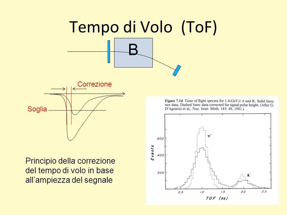 Tempo di Volo (ToF) Soglia Correzione Principio della correzione del tempo di volo in base allampiezza del segnale B