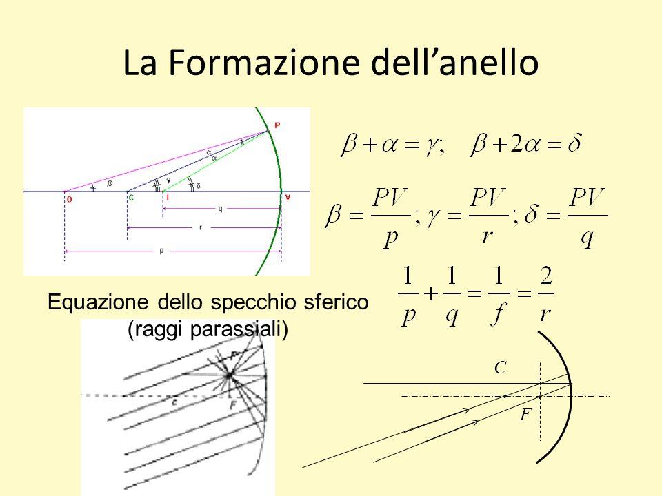 La Formazione dellanello C F Equazione dello specchio sferico (raggi parassiali)