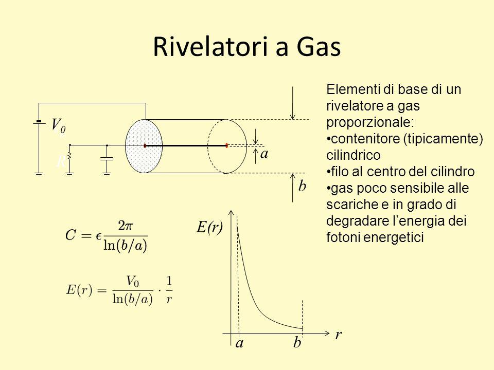 Rivelatori a Gas VoVo R a b V0V0 Elementi di base di un rivelatore a gas proporzionale: contenitore (tipicamente) cilindrico filo al centro del cilindro gas poco sensibile alle scariche e in grado di degradare lenergia dei fotoni energetici filo ba r E(r)