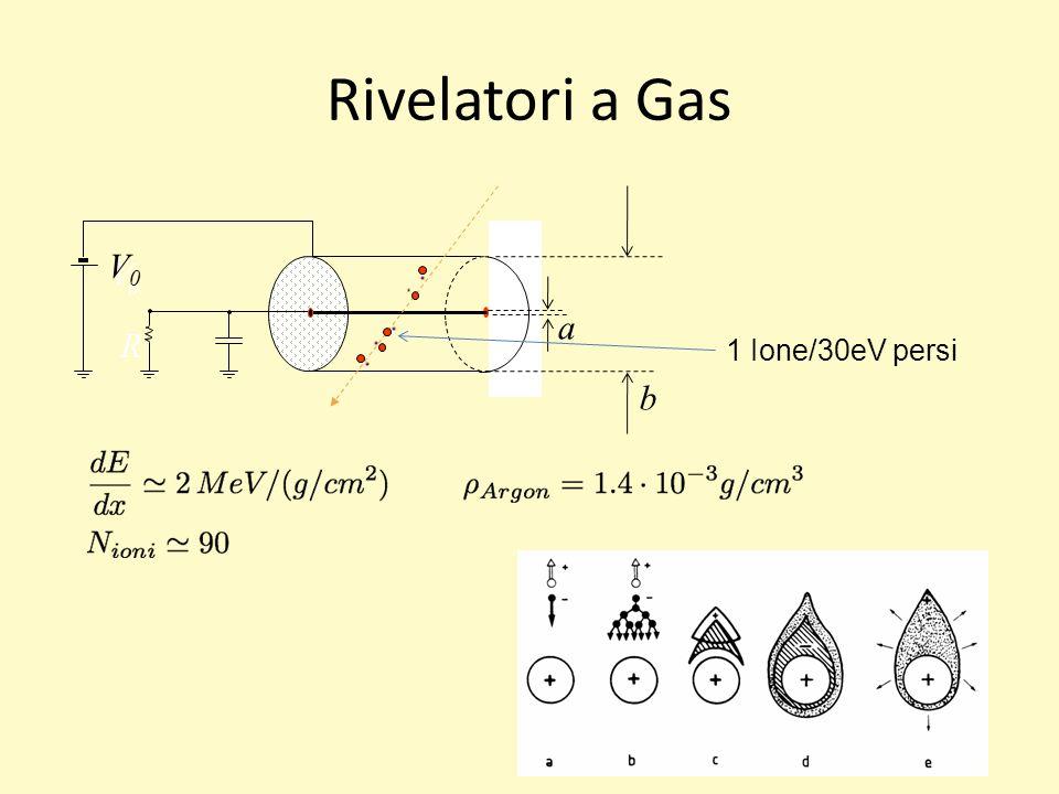 Rivelatori a Gas VoVo R a b V0V0 Elementi di base di un rivelatore a gas proporzionale Sviluppo della scarica attorno al filo 1 Ione/30eV persi