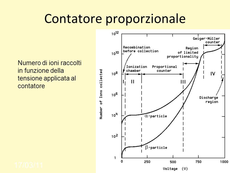 Contatore proporzionale 17/03/11 Numero di ioni raccolti in funzione della tensione applicata al contatore
