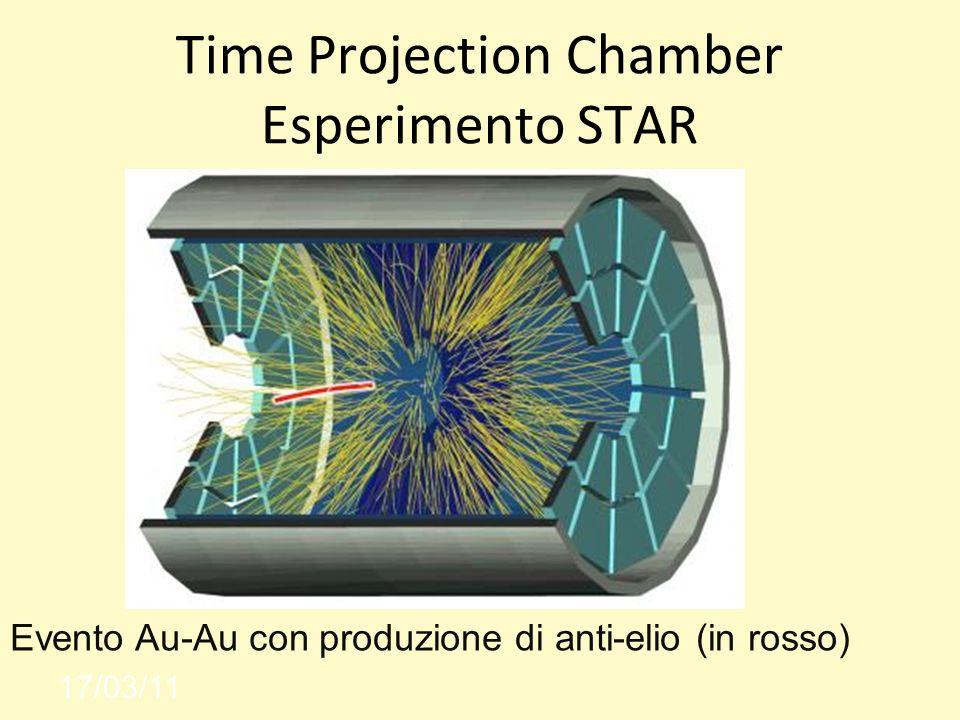 Time Projection Chamber Esperimento STAR 17/03/11 Evento Au-Au con produzione di anti-elio (in rosso)