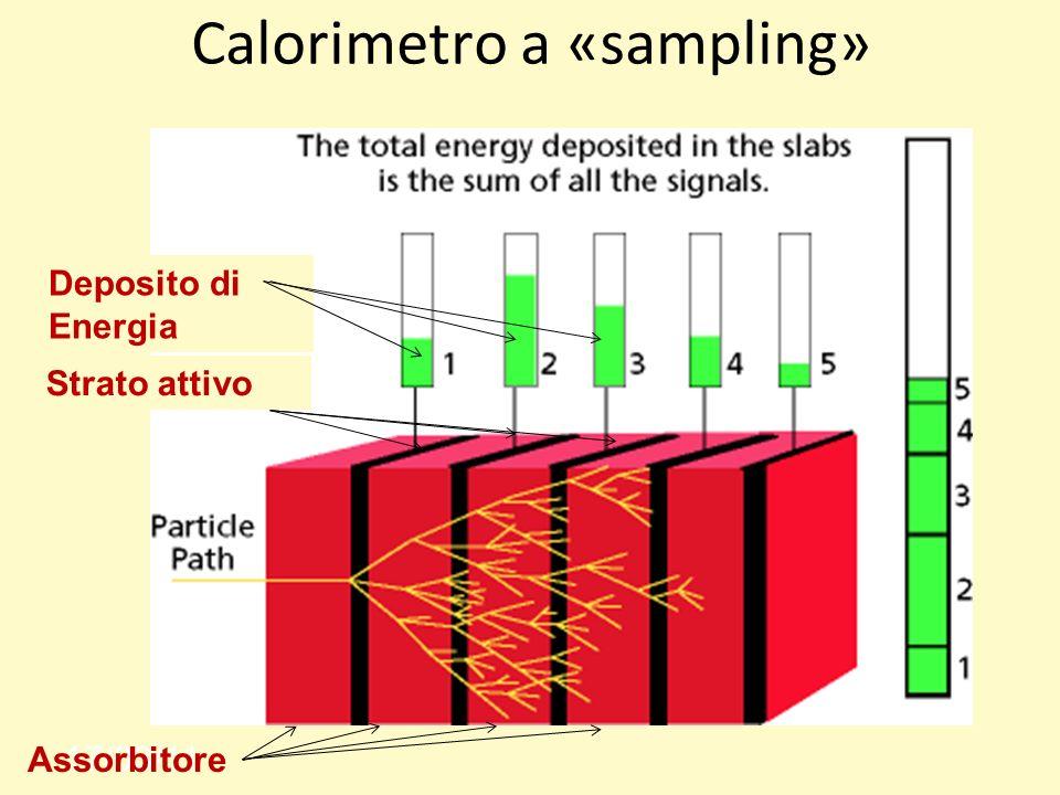 Calorimetro a «sampling» 17/03/11 Assorbitore Strato attivo Deposito di Energia