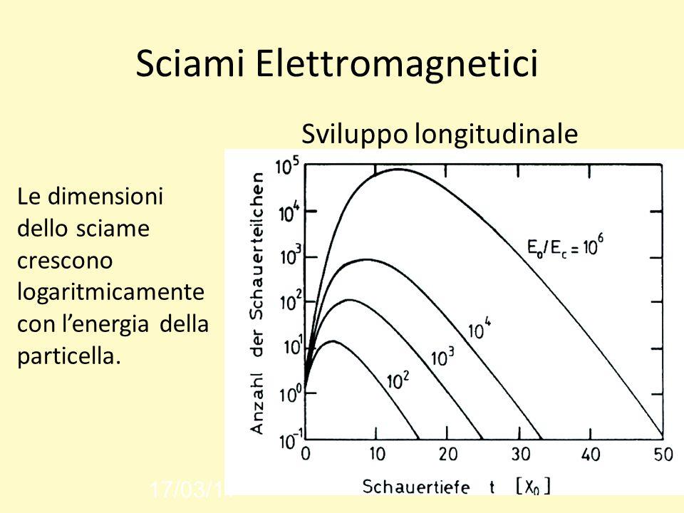 Sciami Elettromagnetici Sviluppo longitudinale 17/03/11 Le dimensioni dello sciame crescono logaritmicamente con lenergia della particella.