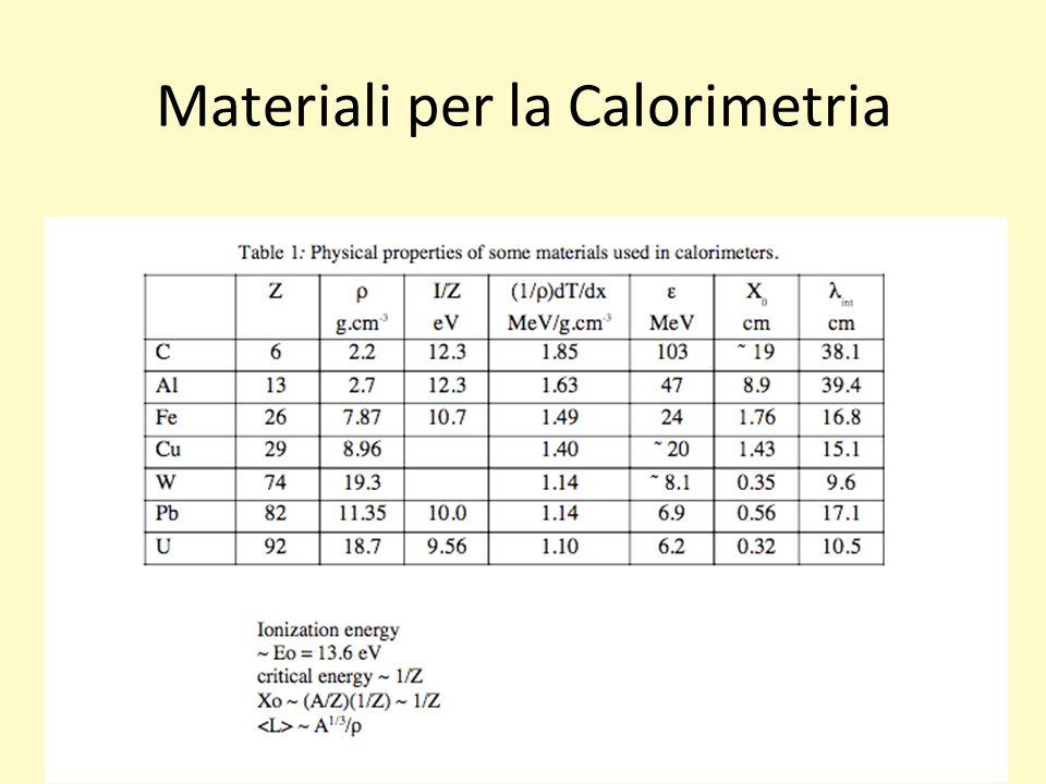 Materiali per la Calorimetria 17/03/11