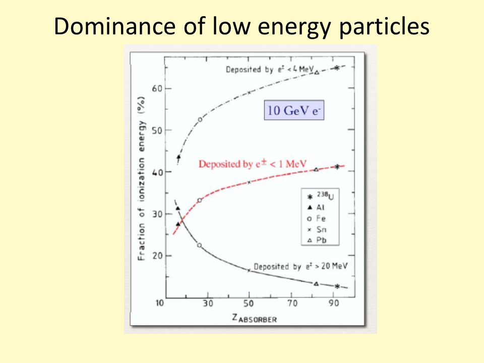 Dominance of low energy particles