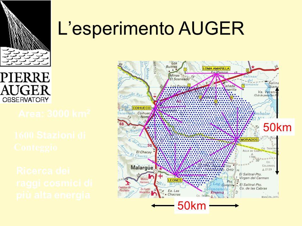Lesperimento AUGER Area: 3000 km 2 50km 1600 Stazioni di Conteggio Ricerca dei raggi cosmici di più alta energia
