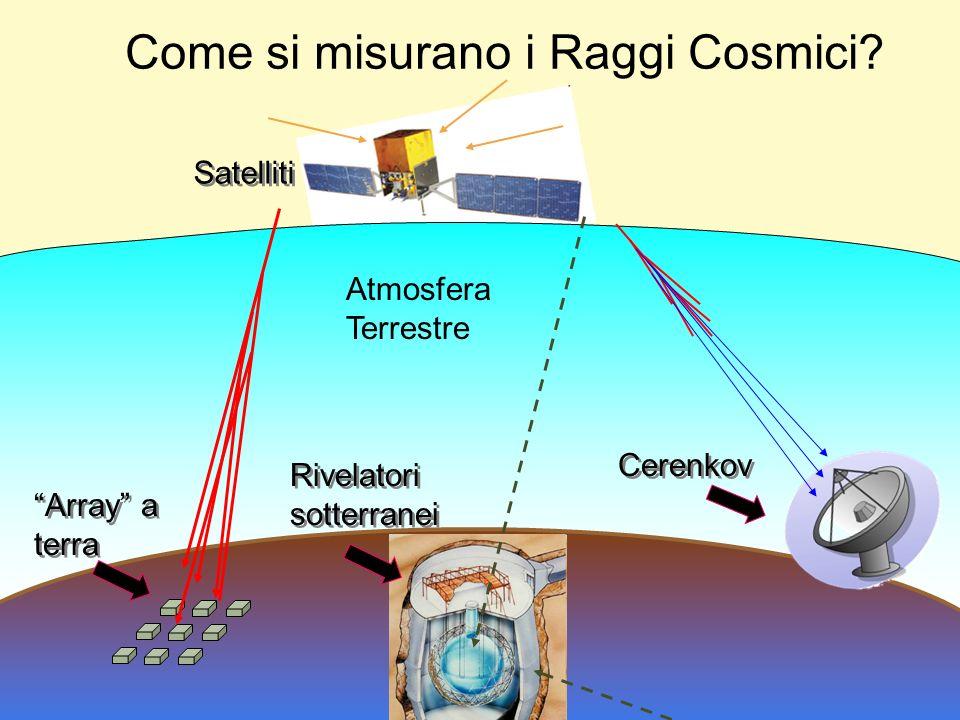Come si misurano i Raggi Cosmici? Cerenkov Satelliti Array a terra Array a terra Rivelatori sotterranei Rivelatori sotterranei Atmosfera Terrestre