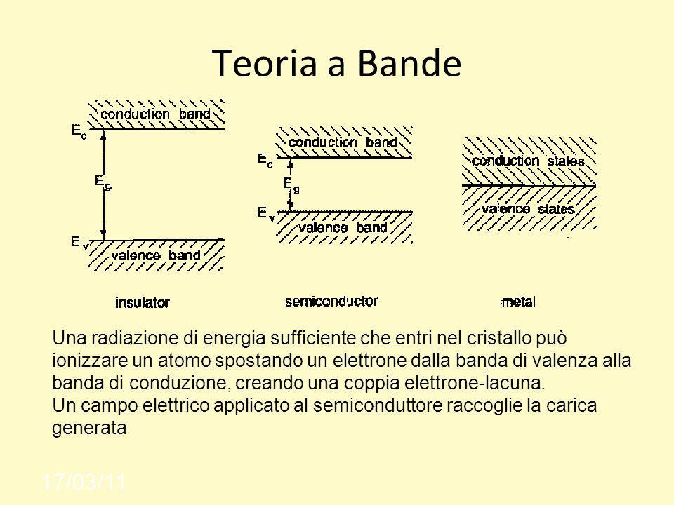 Teoria a Bande 17/03/11 Una radiazione di energia sufficiente che entri nel cristallo può ionizzare un atomo spostando un elettrone dalla banda di valenza alla banda di conduzione, creando una coppia elettrone-lacuna.