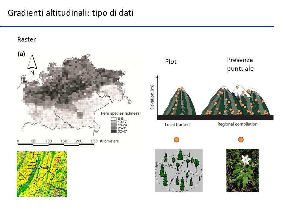 Gradienti altitudinali: tipo di dati Raster Plot Presenza puntuale