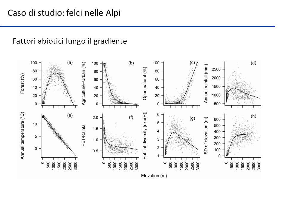 Caso di studio: felci nelle Alpi Fattori abiotici lungo il gradiente