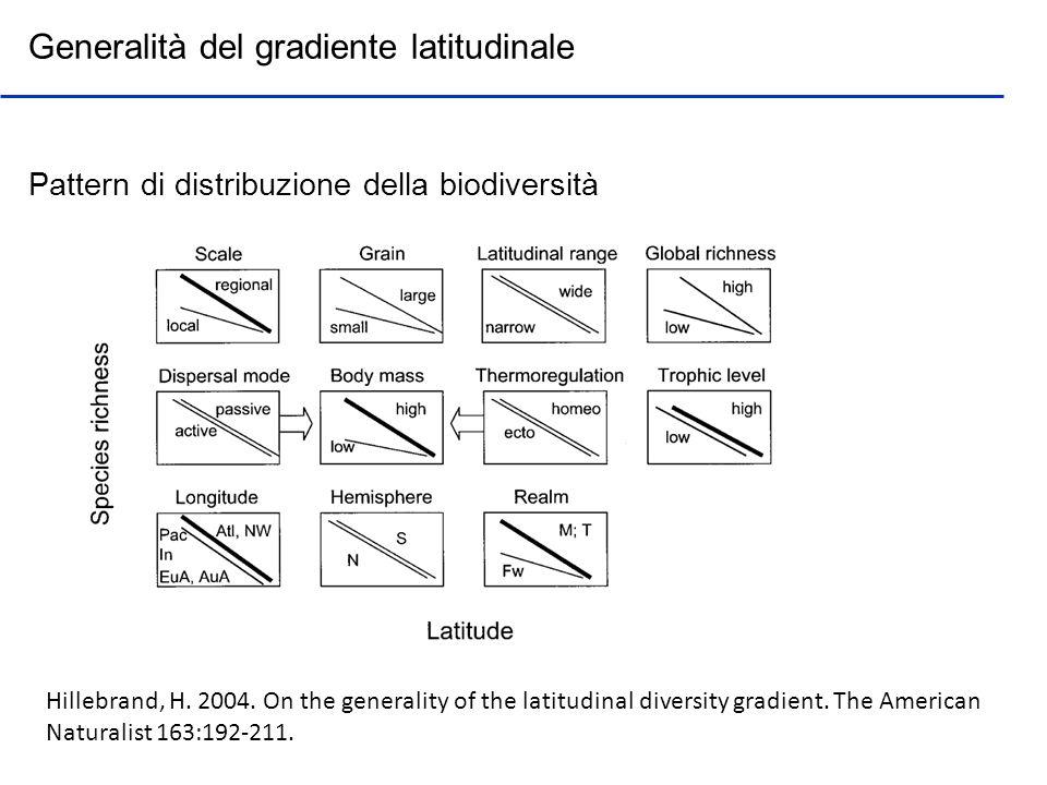 Generalità del gradiente latitudinale Pattern di distribuzione della biodiversità Hillebrand, H. 2004. On the generality of the latitudinal diversity