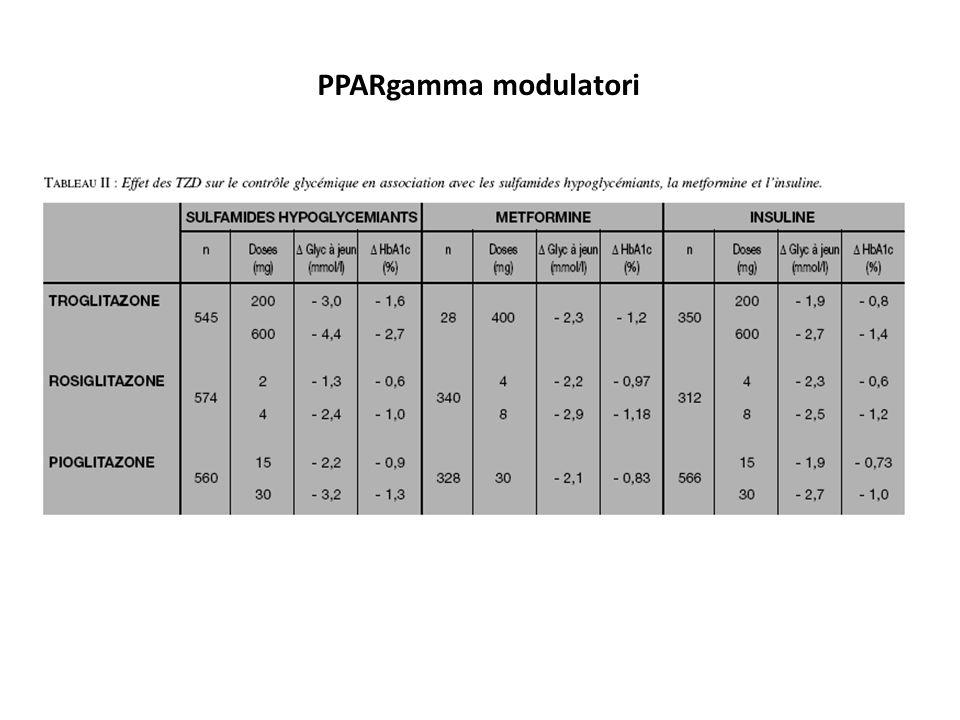 PPARgamma modulatori
