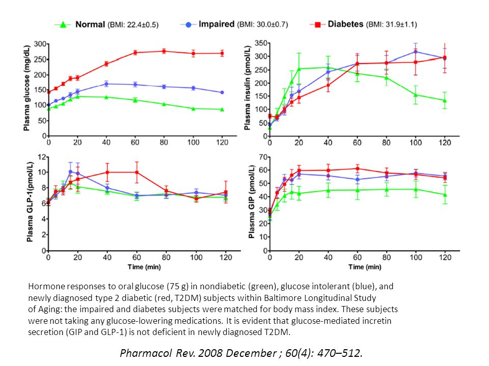 Hormone responses to oral glucose (75 g) in nondiabetic (green), glucose intolerant (blue), and newly diagnosed type 2 diabetic (red, T2DM) subjects w