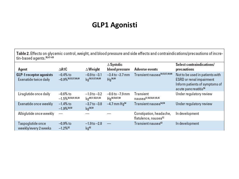 GLP1 Agonisti