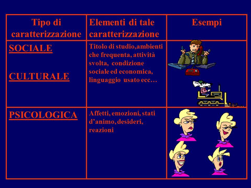 La caratterizzazione dei personaggi Tipo di caratterizzazione Elementi di tale caratterizzazione Esempi FISICA + NOME Aspetto esteriore del personaggi