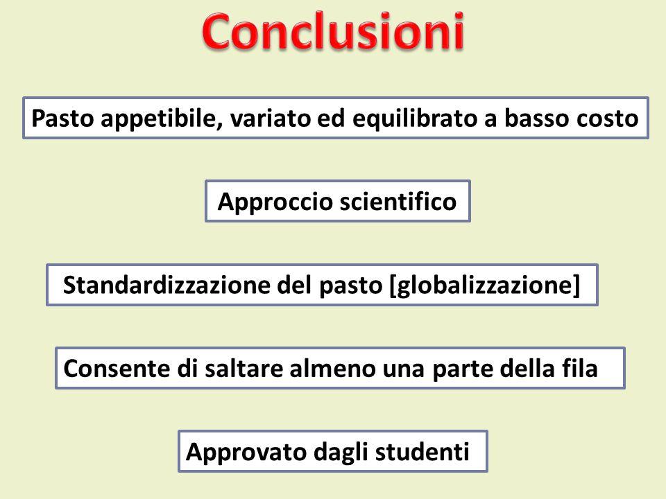 Pasto appetibile, variato ed equilibrato a basso costo Approvato dagli studenti Consente di saltare almeno una parte della fila Standardizzazione del