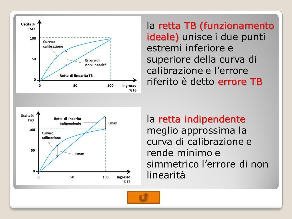 retta TB (funzionamento ideale) errore TB la retta TB (funzionamento ideale) unisce i due punti estremi inferiore e superiore della curva di calibrazi