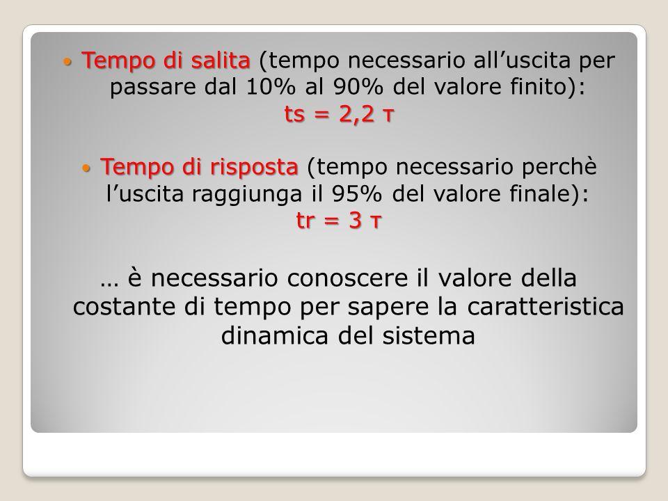 Tempo di salita Tempo di salita (tempo necessario alluscita per passare dal 10% al 90% del valore finito): ts = 2,2 τ Tempo di risposta Tempo di rispo