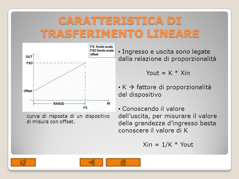 CARATTERISTICA DI TRASFERIMENTO NON LINEARE In questo caso la relazione ingresso-uscita è una curva Per risalire dalla grandezza di uscita a quella dingresso si ricorre ad una procedura grafica segnato il valore delluscita (OUT1) sullasse si determina il corrispondente punto dulla curva e quindi il valore della grandezza dingresso (IN1) corrispondente curva di risposta di un dispositivo di misura non lineare.