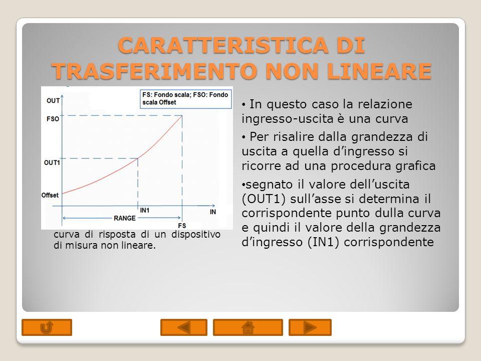 CARATTERISTICA DI TRASFERIMENTO NON LINEARE In questo caso la relazione ingresso-uscita è una curva Per risalire dalla grandezza di uscita a quella di