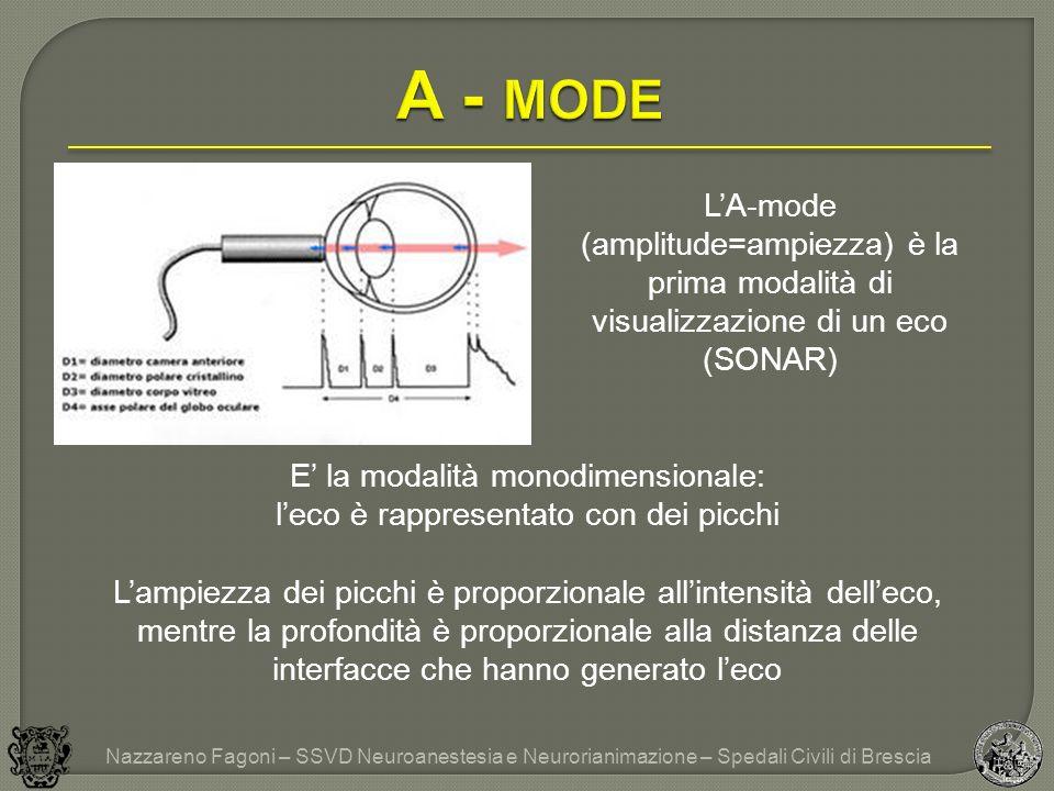 LA-mode (amplitude=ampiezza) è la prima modalità di visualizzazione di un eco (SONAR) E la modalità monodimensionale: leco è rappresentato con dei picchi Lampiezza dei picchi è proporzionale allintensità delleco, mentre la profondità è proporzionale alla distanza delle interfacce che hanno generato leco Nazzareno Fagoni – SSVD Neuroanestesia e Neurorianimazione – Spedali Civili di Brescia