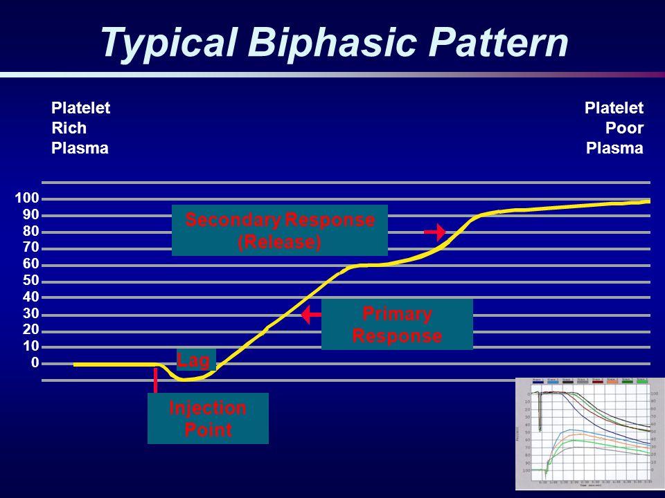 Typical Biphasic Pattern 100 90 80 70 60 50 40 30 20 10 0 Platelet Rich Plasma Platelet Poor Plasma Secondary Response (Release) Primary Response Inje