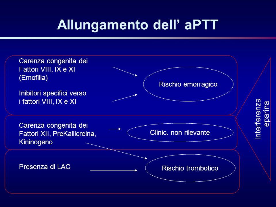 Allungamento dell aPTT Carenza congenita dei Fattori VIII, IX e XI (Emofilia) Carenza congenita dei Fattori XII, PreKallicreina, Kininogeno Inibitori