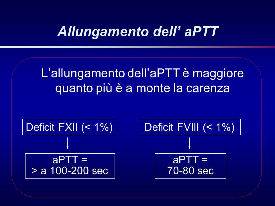 Allungamento dell aPTT Lallungamento dellaPTT è maggiore quanto più è a monte la carenza Deficit FXII (< 1%)Deficit FVIII (< 1%) aPTT = > a 100-200 se