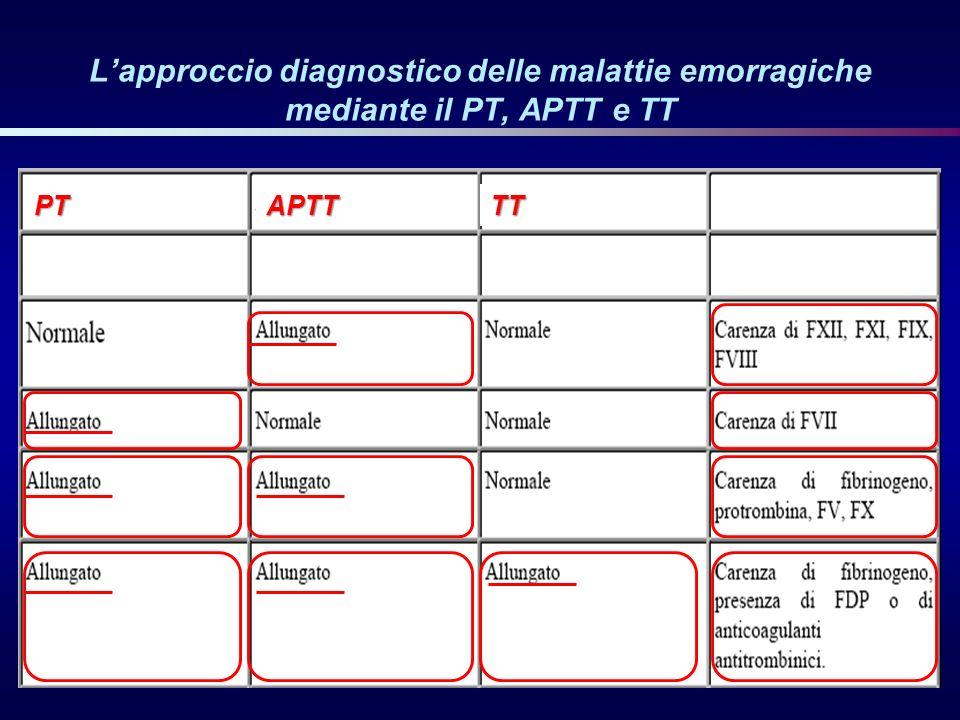 Lapproccio diagnostico delle malattie emorragiche mediante il PT, APTT e TT PTAPTTTT