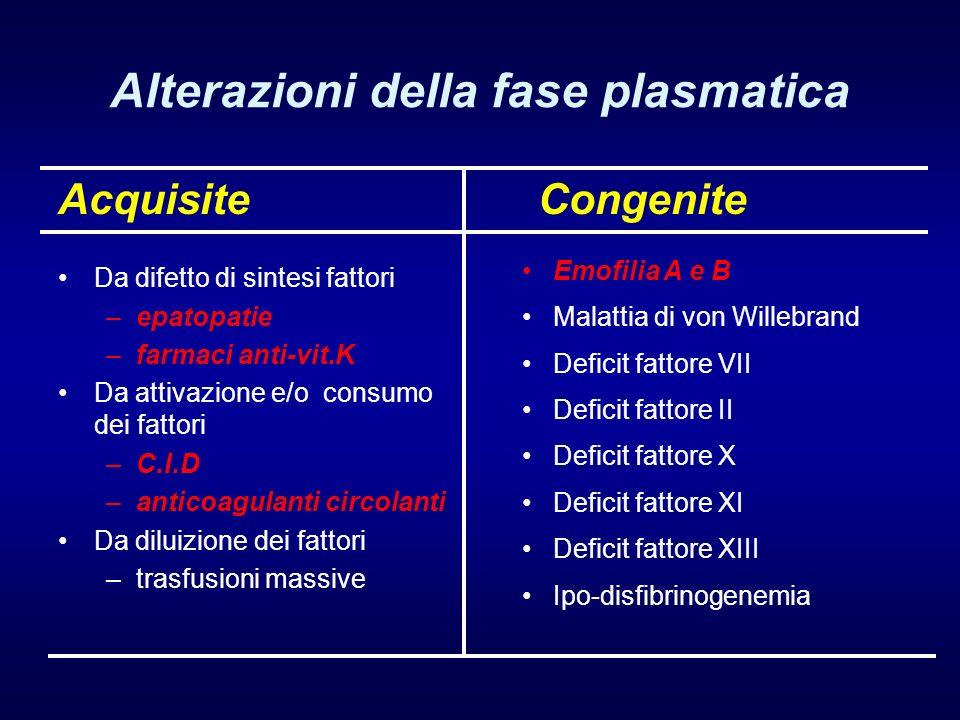 Alterazioni della fase plasmatica Acquisite Da difetto di sintesi fattori –epatopatie –farmaci anti-vit.K Da attivazione e/o consumo dei fattori –C.I.