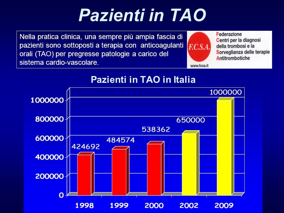 Pazienti in TAO in Italia Nella pratica clinica, una sempre più ampia fascia di pazienti sono sottoposti a terapia con anticoagulanti orali (TAO) per