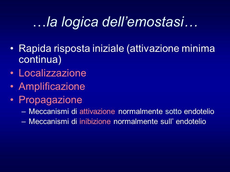 …la logica dellemostasi… Rapida risposta iniziale (attivazione minima continua) Localizzazione Amplificazione Propagazione –Meccanismi di attivazione