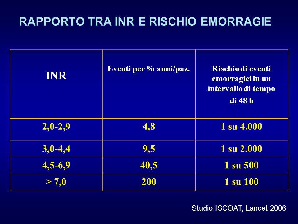 INR Eventi per % anni/paz.Rischio di eventi emorragici in un intervallo di tempo di 48 h 2,0-2,94,81 su 4.000 3,0-4,49,51 su 2.000 4,5-6,940,51 su 500