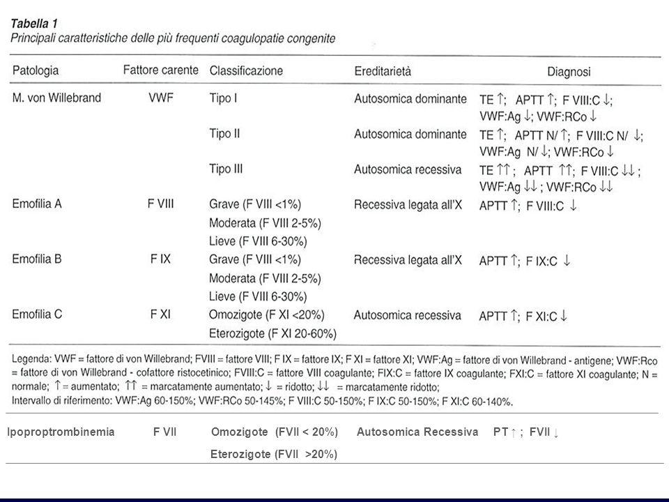 Ipoproptrombinemia F VII Omozigote (FVII < 20%) Autosomica Recessiva PT ; FVII Eterozigote (FVII >20%) ; FVII