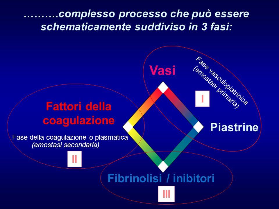 ……….complesso processo che può essere schematicamente suddiviso in 3 fasi: Vasi Piastrine Fibrinolisi / inibitori Fattori della coagulazione Fase vasc