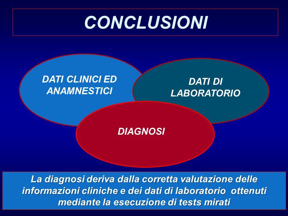 CONCLUSIONI DATI CLINICI ED ANAMNESTICI DATI DI LABORATORIO DIAGNOSI La diagnosi deriva dalla corretta valutazione delle informazioni cliniche e dei d